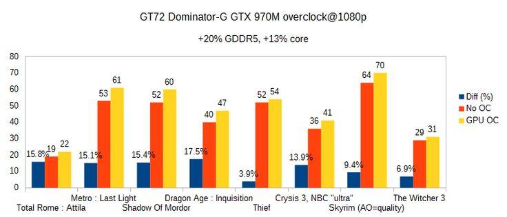 GT72 Dominator-G GTX 970M overclock benchmark