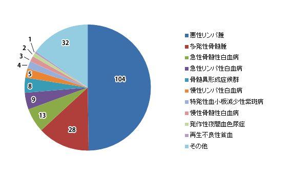 2011年 入院患者症例数内訳 (2011/1/1~12/31) 順天堂大学医学部付属順天堂医院 血液内科