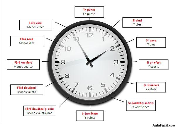 - La hora y los minutos - ORAȘI MINUTE Horas y minutos  Să invățăm să citim ceasul cu orele și minutele corespunzătoare: Aprende a leer el reloj con las horas y minutos correspondientes:  Exemplu: Ejemplo: Două