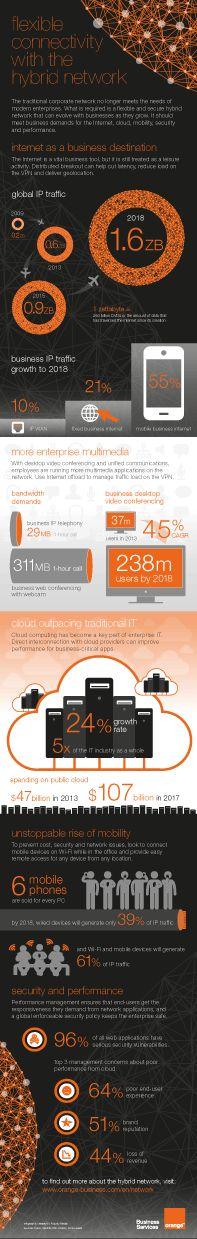 Business VPN Internet van Orange ondersteunt bedrijven bij het beheer van de onontkoombare explosie van internetverkeer