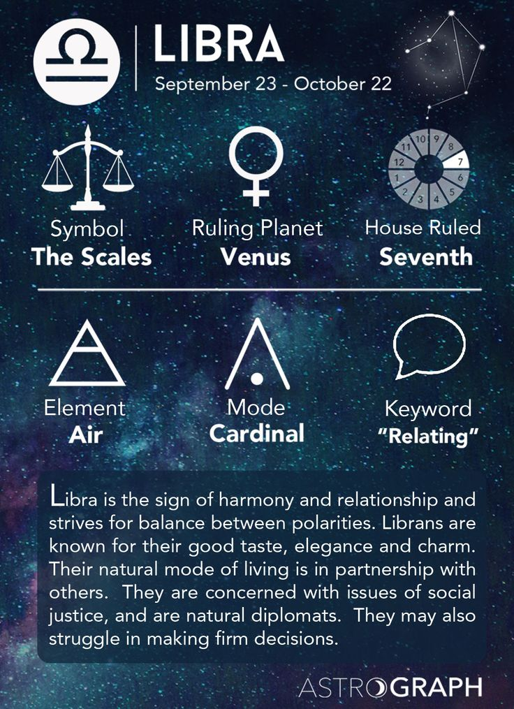 Libra Cheat Sheet Astrology Libra Zodiac Sign - Learning Astrology - AstroGraph Astrology Software