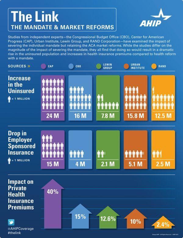 Healthcare Infographic Healthcare Infographic Omus White