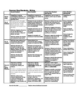 elementary research paper rubrics