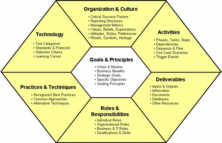 Center of Excellence also make sense in environments where BI is moving from a departmental project focus to a strategic program focus. Description from practicalanalytics.wordpress.com. I searched for this on bing.com/images
