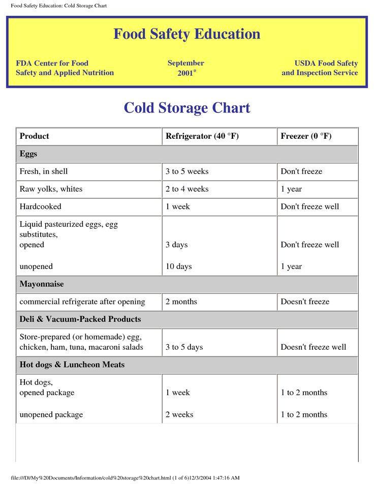 usda meat temperature chart
