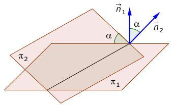 El ángulo formado por dos planos es igual al ángulo agudo determinado por los vectores normales de dichos planos. Para calcularlo hay una fórmula y sería el arco coseno de la multiplicación escalar de ambos vectores dividido entre la multiplicación de sus módulos.