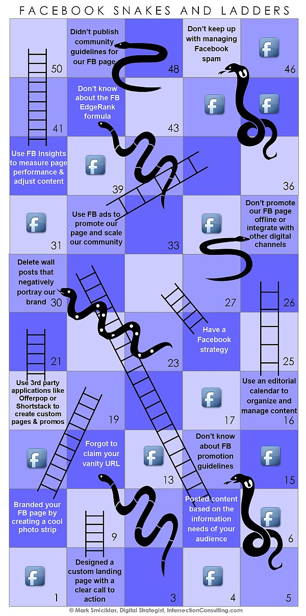 Serpientes y escaleras FaceBook #infografia #infographic #socialmedia
