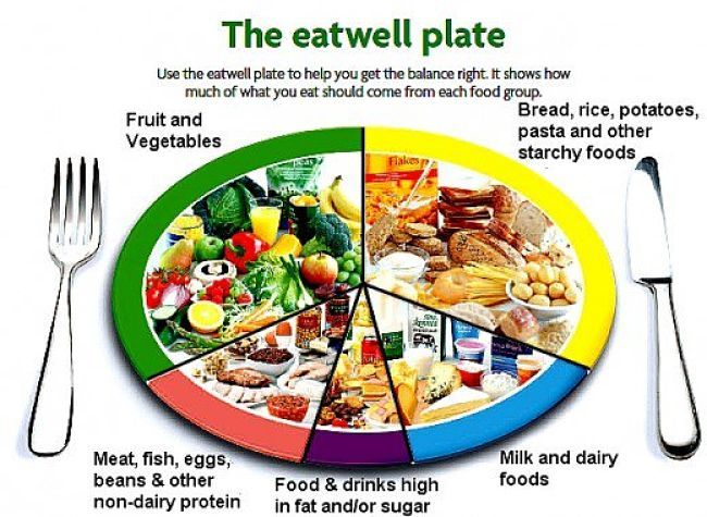 The Eatwell Plate Healthy Food Guide Food Eating Well