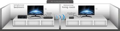 Electronics: (Deutsch)So konvertieren Sie Kabel-TV, Wireless