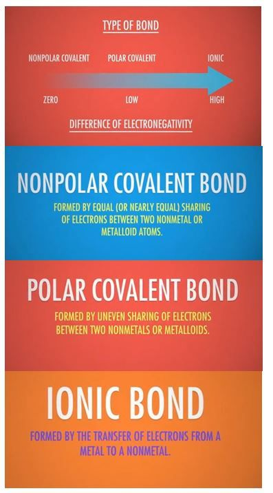 polarity of molecular bonds ionic = crystalline structure, water soluble, conductive covalent = soft solids liquid or gas at room temp, non-soluble, non-conductive