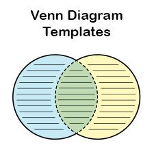 Here's a free printable Venn Diagram template for you to download. You to print any of the twenty diagrams below.