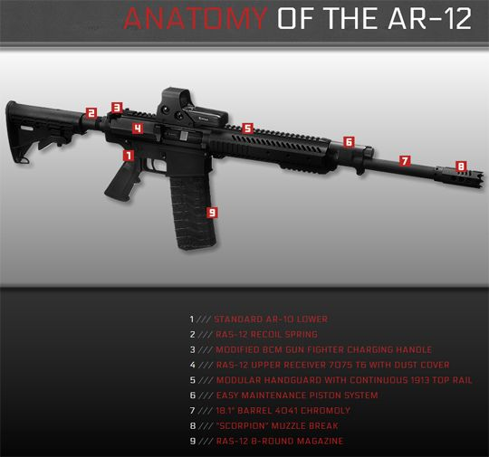 Intrepid Tactical Solutions is releasing the AR-12, a 12-gauge shotgun upper that fits on standard type AR-10 lowers.