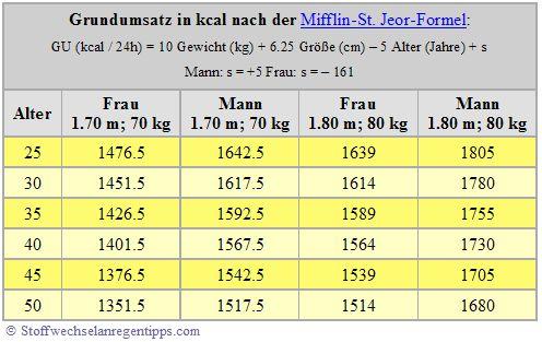 kalorien grundumsatz berechnen formel tabelle abnehmen. Black Bedroom Furniture Sets. Home Design Ideas