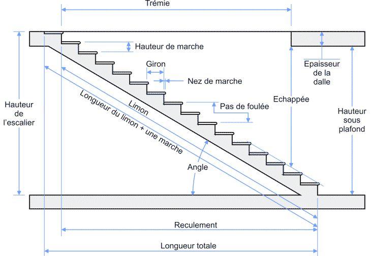 Escalier droit, escalier simple ou Escalier Escamotablel, il n'est pas toujours facile de s'y retrouver et de faire le bon choix. Que vous décidiez d'install(...)