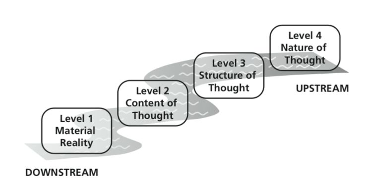 The Four Levels of Psychological Leverage