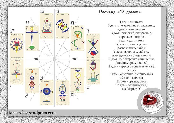 Пример хорошего рабочего расклада «12 домов». Он существует в разных вариантах. Я предлагаю самый простой. Можно выкладывать, как по одной, так и по несколько карт на позицию. Можно дела…