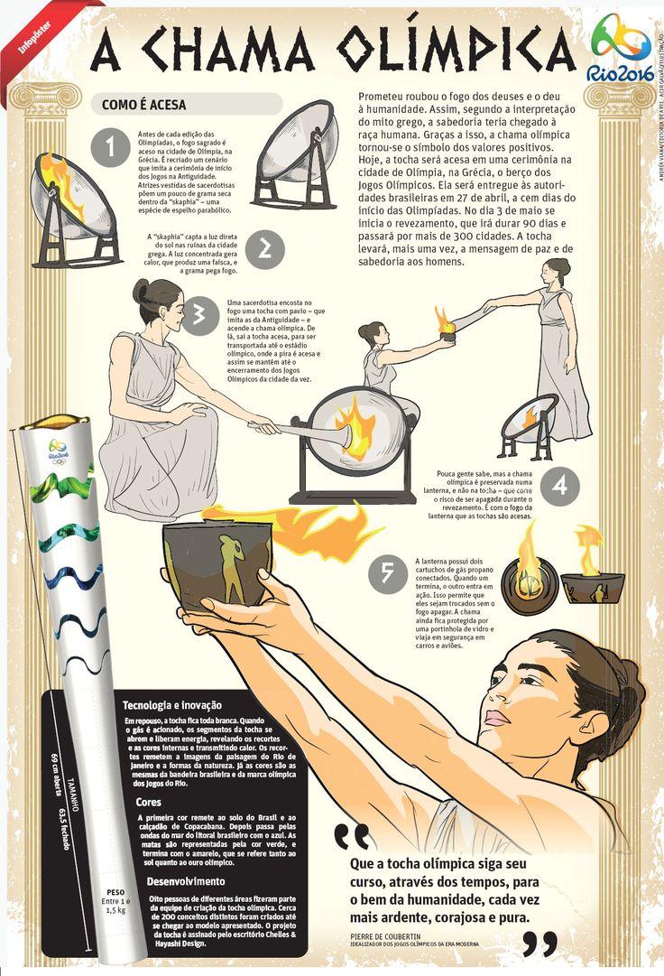 A chama Olímpica   JORNAL O TEMPO
