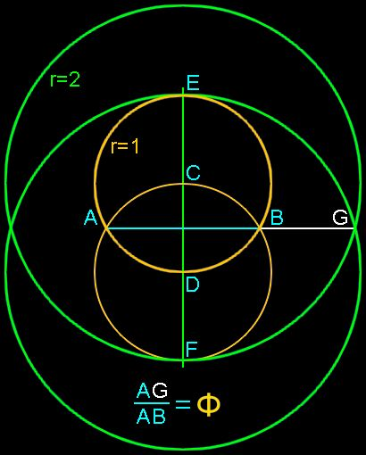 Draw a line from the intersection points of the two smaller circles at A to the intersection point of the two larger circles at G. The ratio of the length of segment AG to segment AB is Phi, or 1.618 0339 887 … Proof:  AB/AG = ( 2 Ö 3 ) / ( Ö15 + Ö3)  =  2 / ( Ö5 = Ö1)  =  2 / ( Ö5 = Ö1)  = Phi
