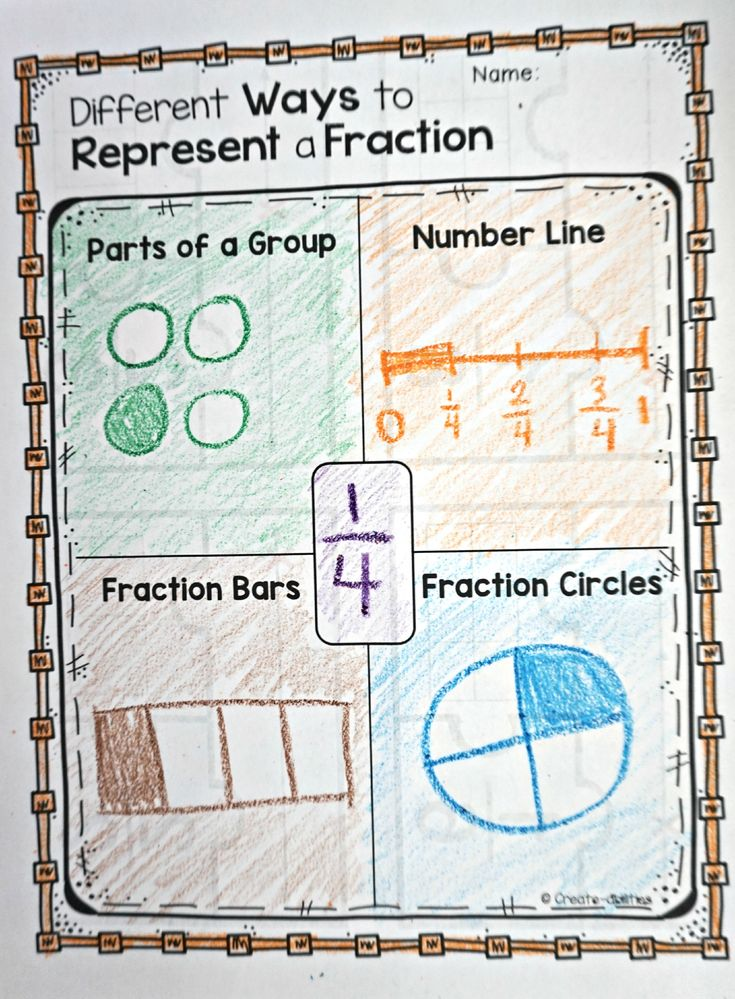 This is AMAZING!! Different ways to show fractions. So helpful! $ #fraction #fractions