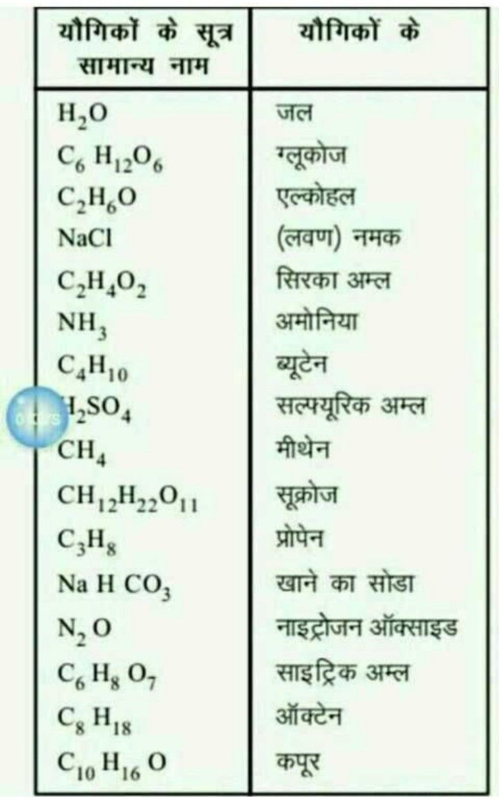 Mrf Msf Science Vocabulary General Knowledge Facts Studying Math