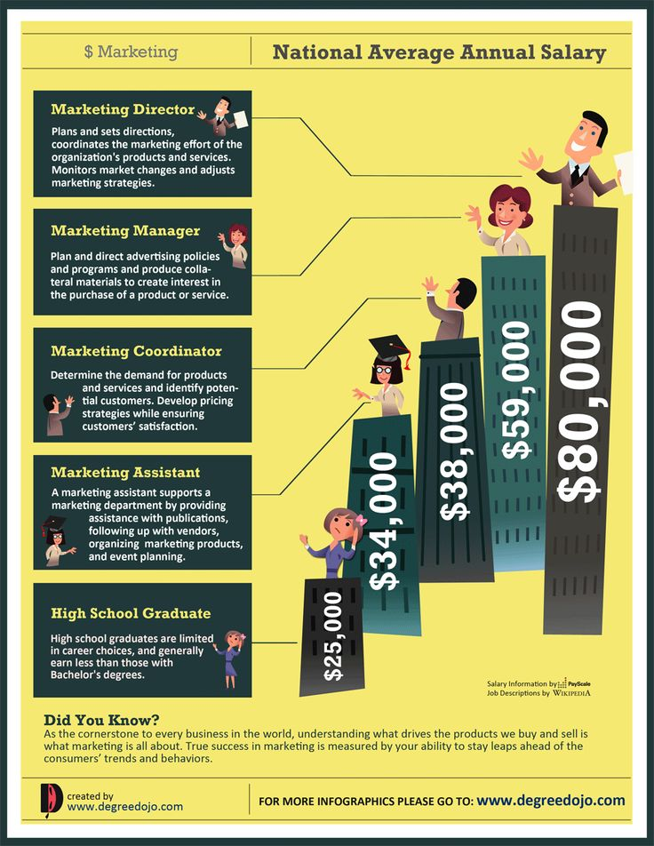 17 best images about infographics for students grads on