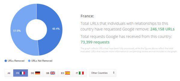 Le #Droitaloubli #Google en quelques chiffres https://twitter.com/droitoubli/status/669882179074310144