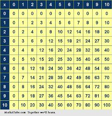 multiplication table exercises - Google Search