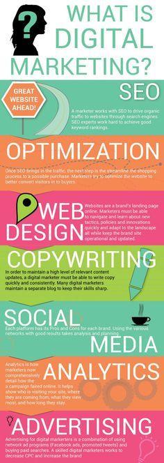 What is Digital Marketing? SEO, web design, analytics, social media, advertising...#Infographic