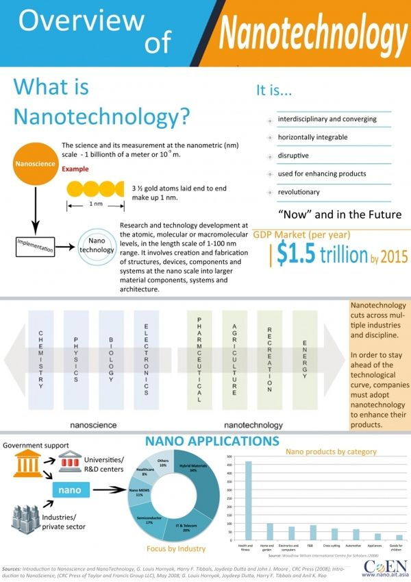 Overview of #nanotechnology Infographic by Shayan Naveed, via Behance