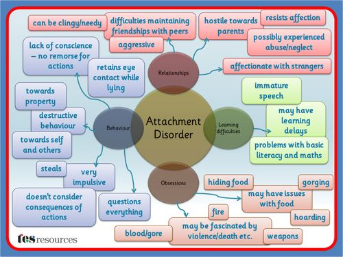 attachment disorder and parenting styles The quality of the parent–child relationship and parenting more generally is one  of the factors  in very early life and the health and social effects of attachment  disorders  parenting style and adolescent fruit consumption.