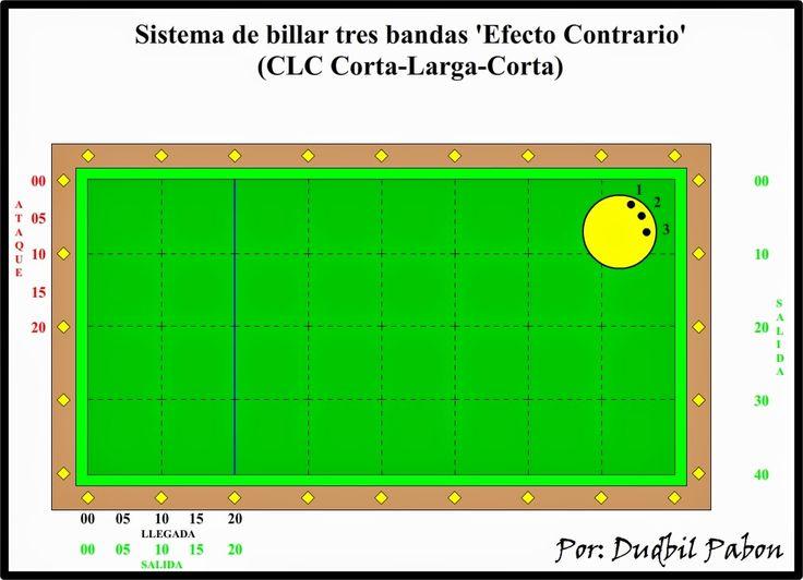Billar Tres Bandas: 7. Sistema de billar tres bandas 'Efecto Contrario...