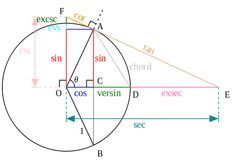10 Secret Trig Functions Your Math Teachers Never Taught You...(because they are from a pre-calculator world) A diagram with a unit circle and more trig functions than you can shake a stick at. (It's well known that you can shake a stick at a maximum of 8 trig functions.) The familiar sine, cosine, and tangent are in blue, red, and, well, tan, respectively. The versine is in green, and the exsecant is in pink. Excosecant and coversine are also in the image.