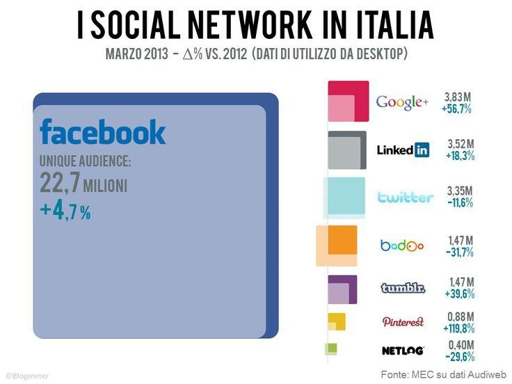 I Social in Italia