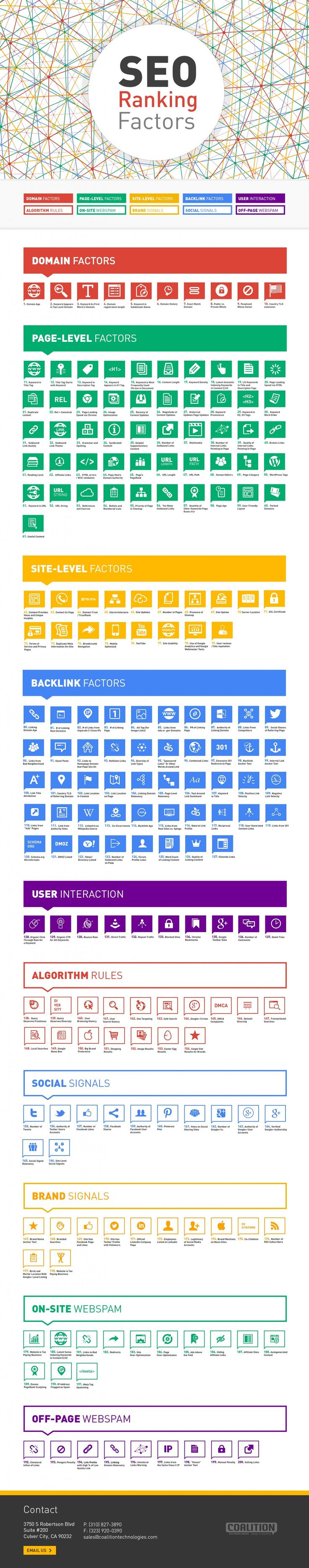 200 SEO Ranking Factors http://www.helpmequitthe9to5.com #SEO search engine optimization tips and tricks #infographic  #RePin by AT Social Media Marketing - Pinterest Marketing Specialists ATSocialMedia.co.uk