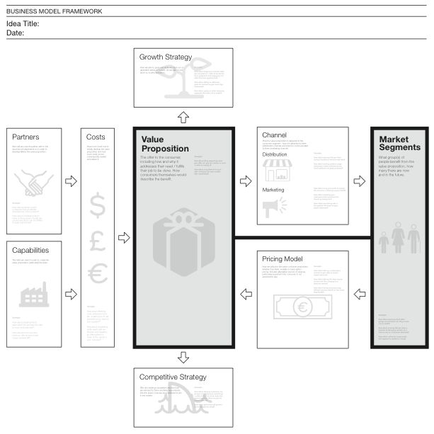 IDEO's business model visualization tool
