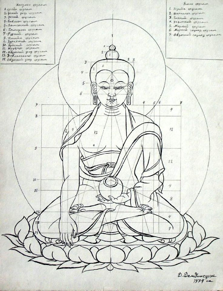 Iconometry, Proportions & Guidelines in Buddhist art
