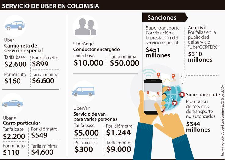 Uber sigue desafiando a la autoridad pese a multas de $1.000 millones