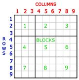 """Hooked on Sudoku? Here Are Some Free Puzzles for All Skill Levels: <a href=""""http://puzzles.about.com/library/sudoku/blsudoku_tutorial01.htm"""">Sudoku Solving Tips</a>"""
