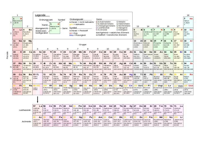 Chemisches Element – Wikipedia