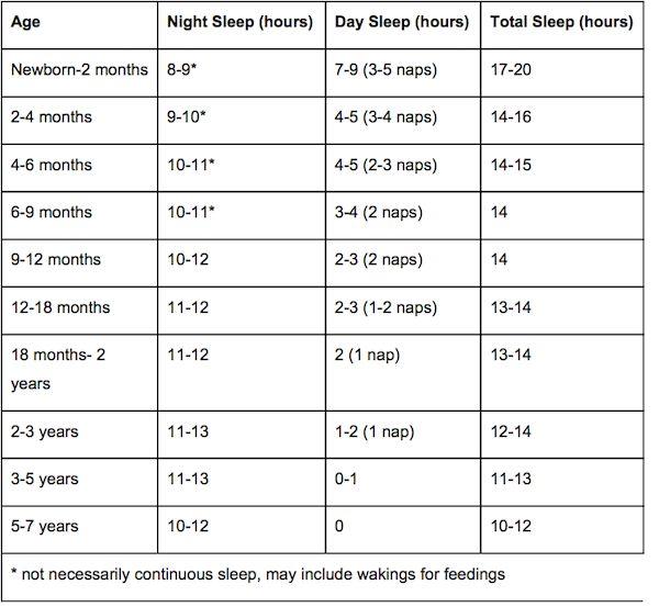 17 best ideas about Sleep Schedule on Pinterest | Baby sleep ...