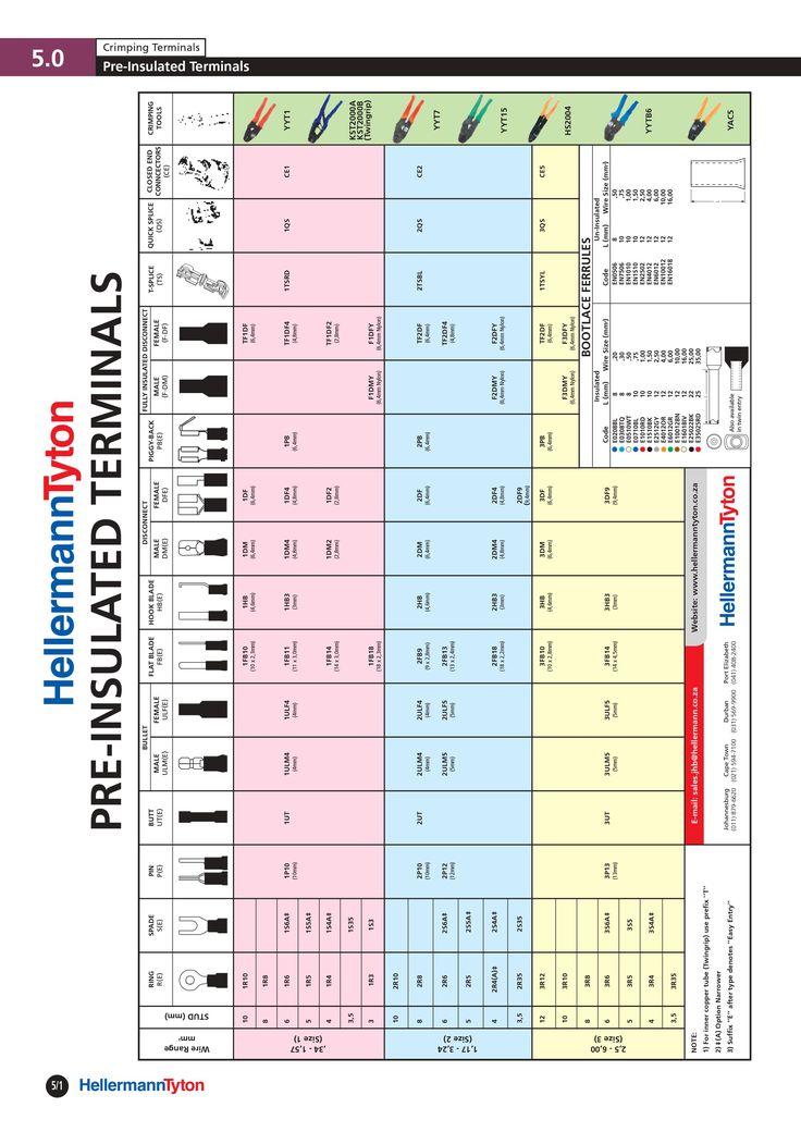 cable lugs size chart pdf