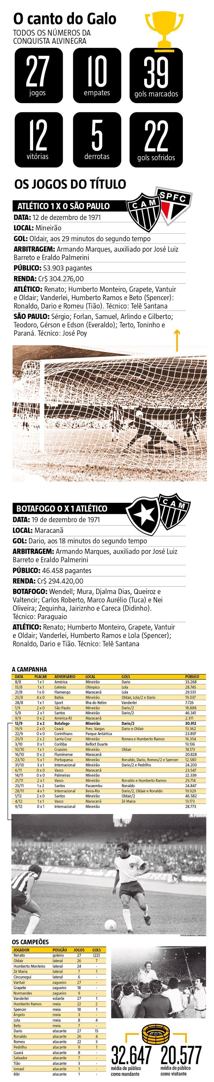 Há 45 anos, Atlético fazia 1 a 0 no Botafogo e ganhava o título do Brasileiro de 1971: O Brasil vivia tempos de Ditadura e de encanto pelo futebol, pois a Seleção tinha conquistado no ano anterior, no México, o primeiro tricampeonato mundial, com aquela que é considerada até hoje a maior equipe de todos os tempos. (19/12/2016) #Futebol #Galo #Atlético #AtléticoMineiro #CampeonatoBrasileiro #Brasileirão #1971 #Infográfico #Infografia #HojeEmDia