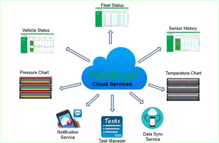 Secutire sensor,Internal and External sensor