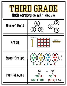 Math Strategies Posters with Visuals K - 5