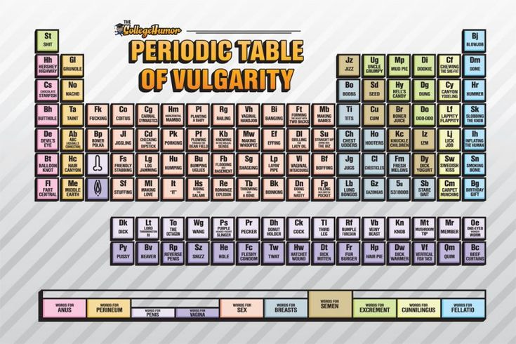 Periodic table of irrational nonsense chart of dismissive periodic table of irrational nonsense chart of dismissive definitions periodic tables pinterest periodic table urtaz Images