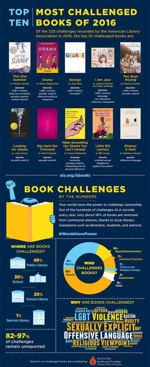 TRUE?: ALA has been accused by some of inflating statistics on challenged/banned books and possibly exacerbating problems related to their numbers on LGBTQ.  ALA graphic on challenged books 2016, censorship, access, collection management.
