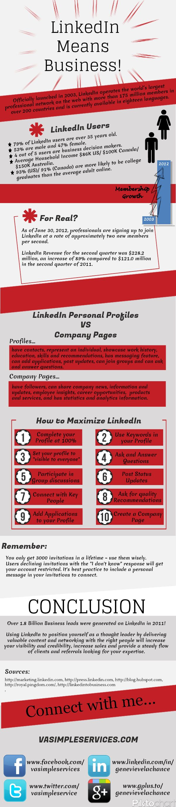 "LinkedIn Means Business - love the section for ""How to Maximize LinkedIn"" and the reminder about LI invitations. #Infographic"