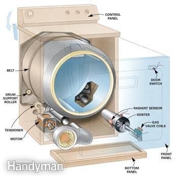 Figure A: Disassembling a dryer