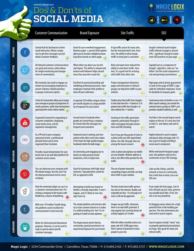 infographic Social Media Guide 2014