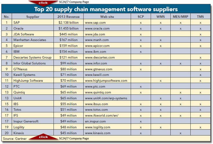 2014 Top 20 Global Supply Chain Management Software Suppliers - Supply Chain 24/7